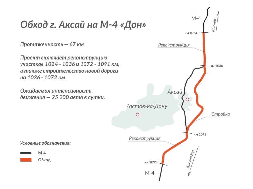 Строительство пятого этапа обхода Аксая - фото 1