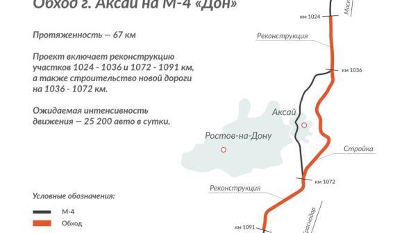 Строительство пятого этапа обхода Аксая